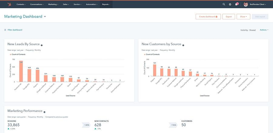 inbound marketing agency dashboard